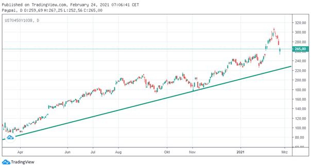 Aktien Chart: Paypal Aktie