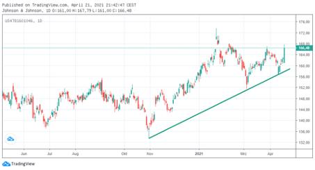 warren-buffett-johnson-and-johnson-chart