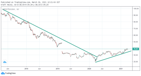warren-buffett-kraft-heinz-aktie-chart