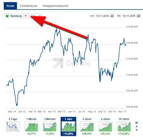 Mini-Charts