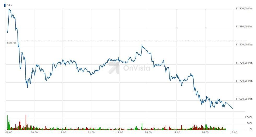 Dax-Chart am 26. Mai 2015