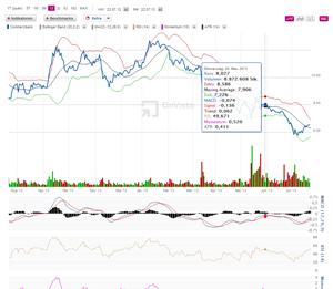 Die neuen Chart-Indikatoren in der Aktien-Übersicht
